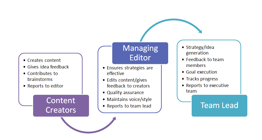 How to Develop and Maintain a Content Team – Managing Editor Job Description