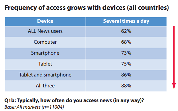 Frequency of access grows with number of devices