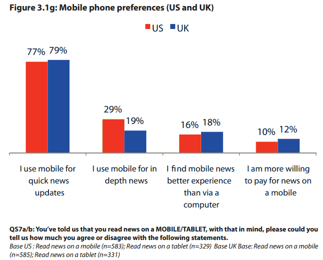 Mobile Phone Content Preferences - US + UK