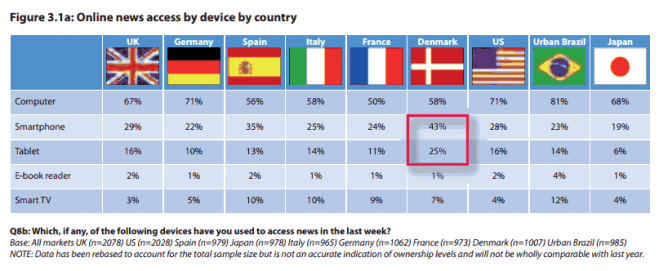 Online News Access by Device by Country