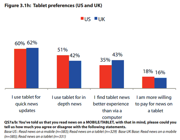 Tablet Content Preferences - US + UK