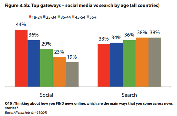 Top Gateways by Age