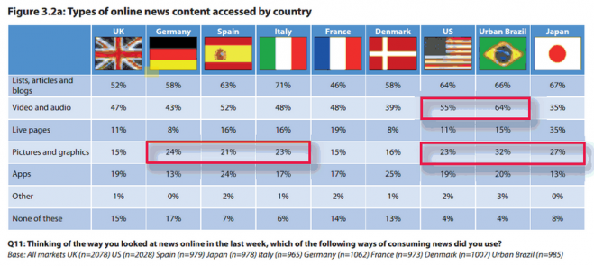 Types of Content Accessed by Country