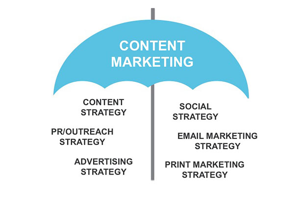 content marketing disciplines